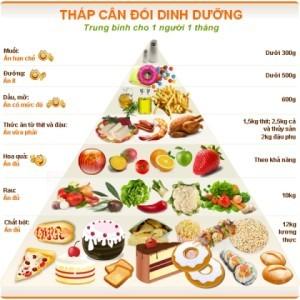 Phương pháp thực dưỡng